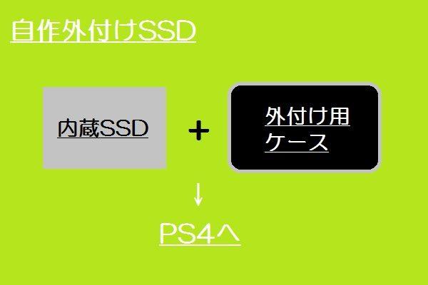 自作SSD