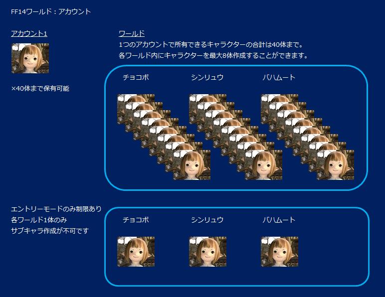 FF14キャラクター作成数