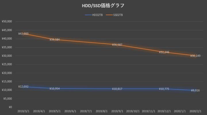 HDD/SSD価格グラフ