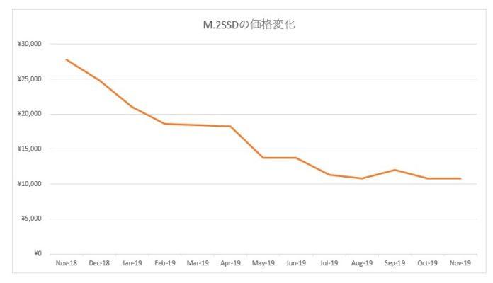 M2SSD価格の動き