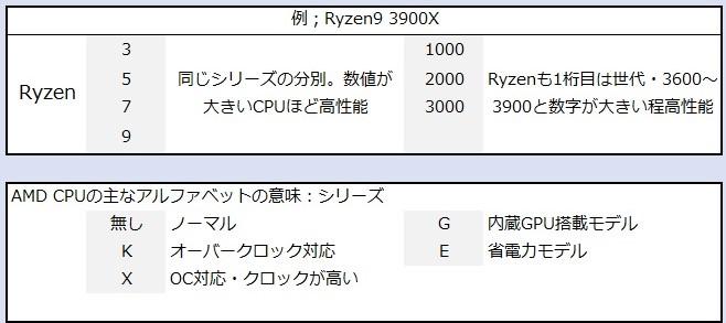RyzenCPU