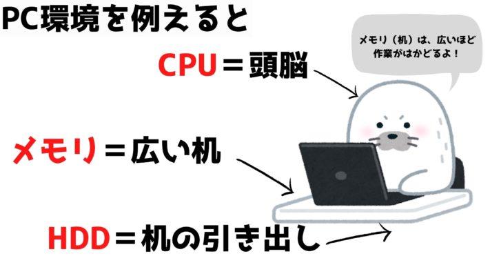 快適なパソコン環境の例